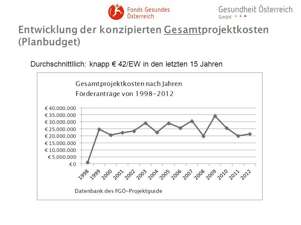 Entwicklung der konzipierten Gesamtprojektkosten (Planbudget)