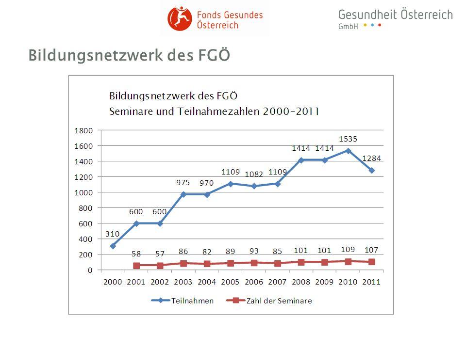 Bildungsnetzwerk des FGÖ