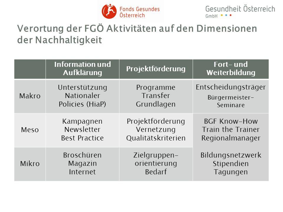 Verortung der FGÖ Aktivitäten auf den Dimensionen der Nachhaltigkeit