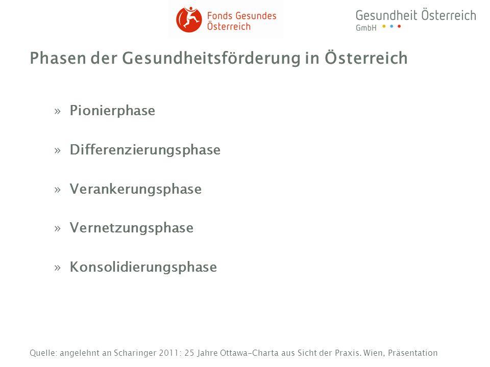 Phasen der Gesundheitsförderung in Österreich