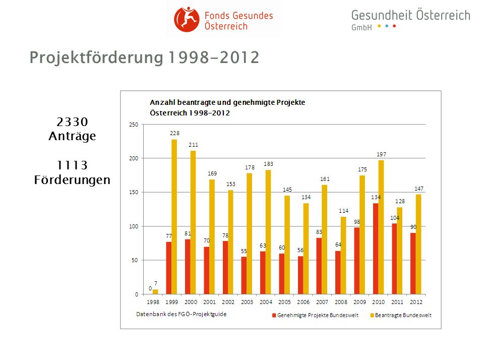 Projektförderung 1998-2012 2330 Anträge 1113 Förderungen