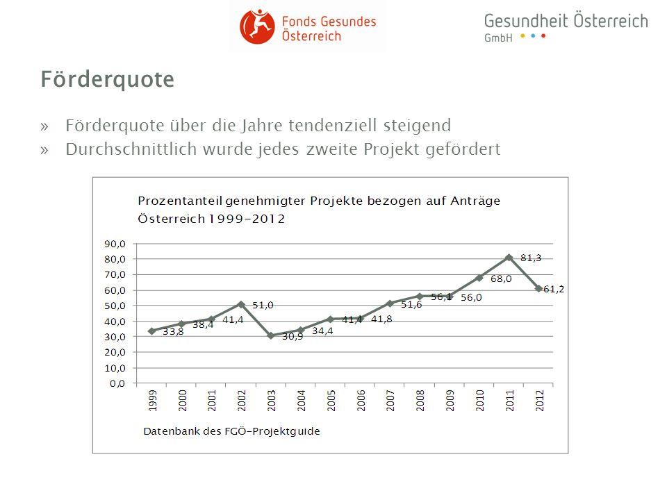 Förderquote Förderquote über die Jahre tendenziell steigend