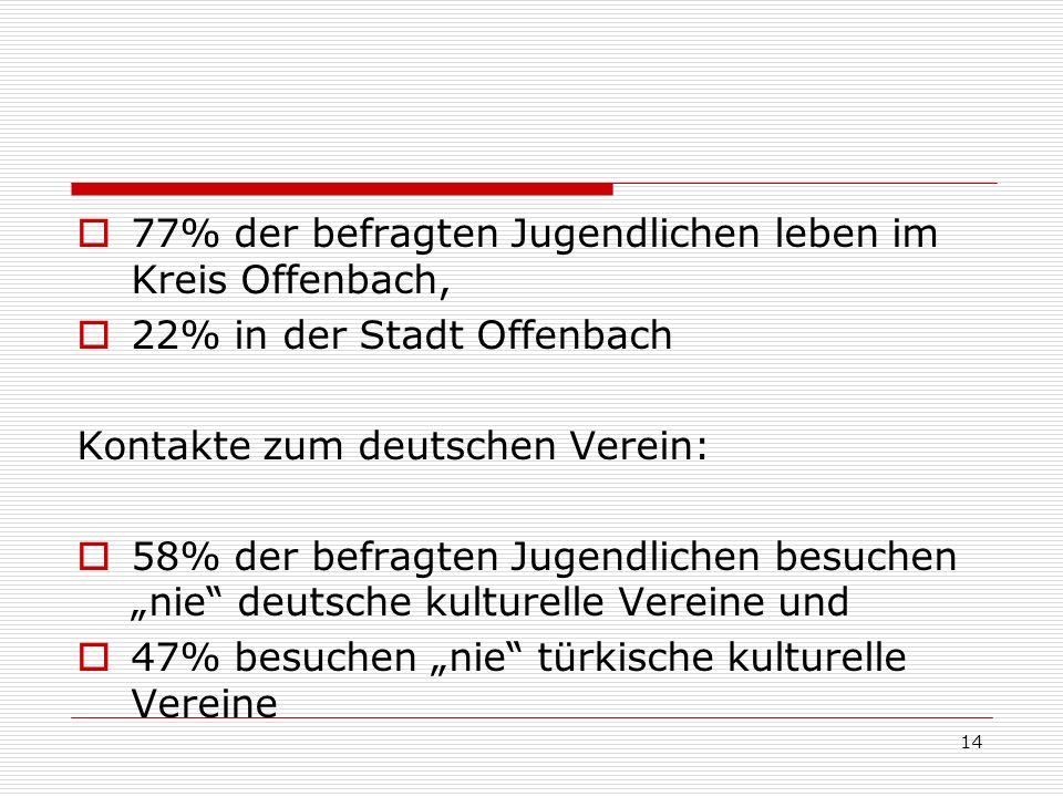 77% der befragten Jugendlichen leben im Kreis Offenbach,
