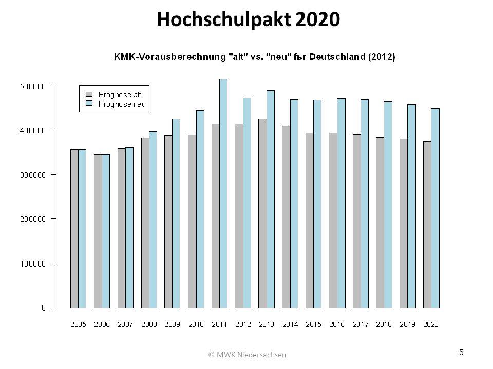 Hochschulpakt 2020 © MWK Niedersachsen