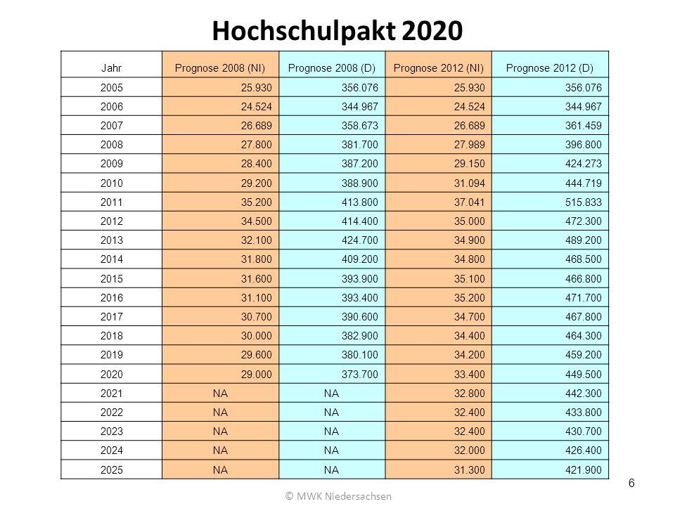 Hochschulpakt 2020 © MWK Niedersachsen Jahr Prognose 2008 (NI)