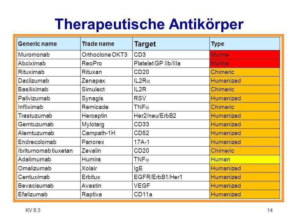 Therapeutische Antikörper