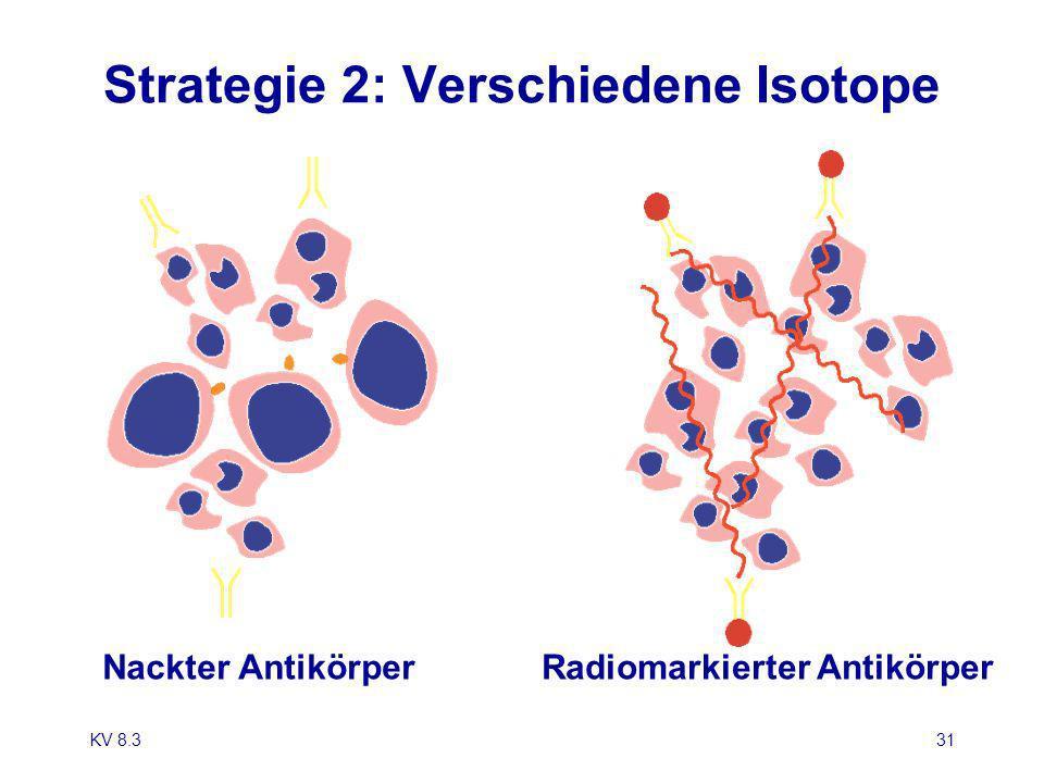Strategie 2: Verschiedene Isotope