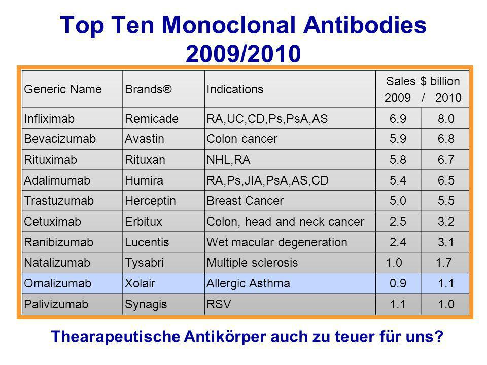Top Ten Monoclonal Antibodies 2009/2010