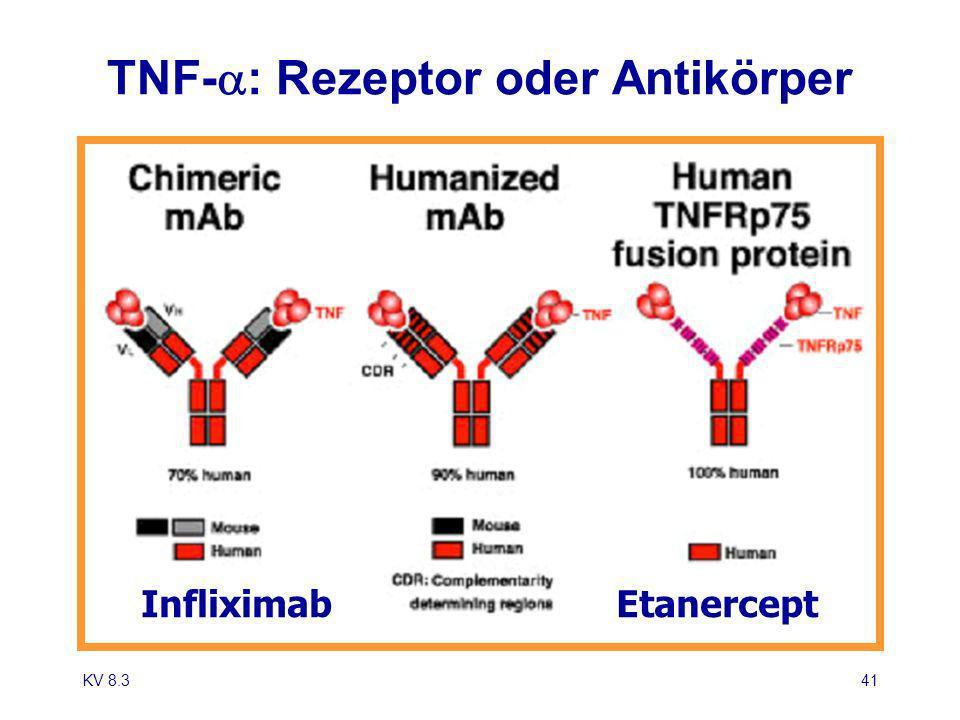 TNF-a: Rezeptor oder Antikörper