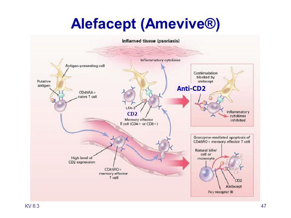 Alefacept (Amevive®) CD2 Anti-CD2 KV 8.3