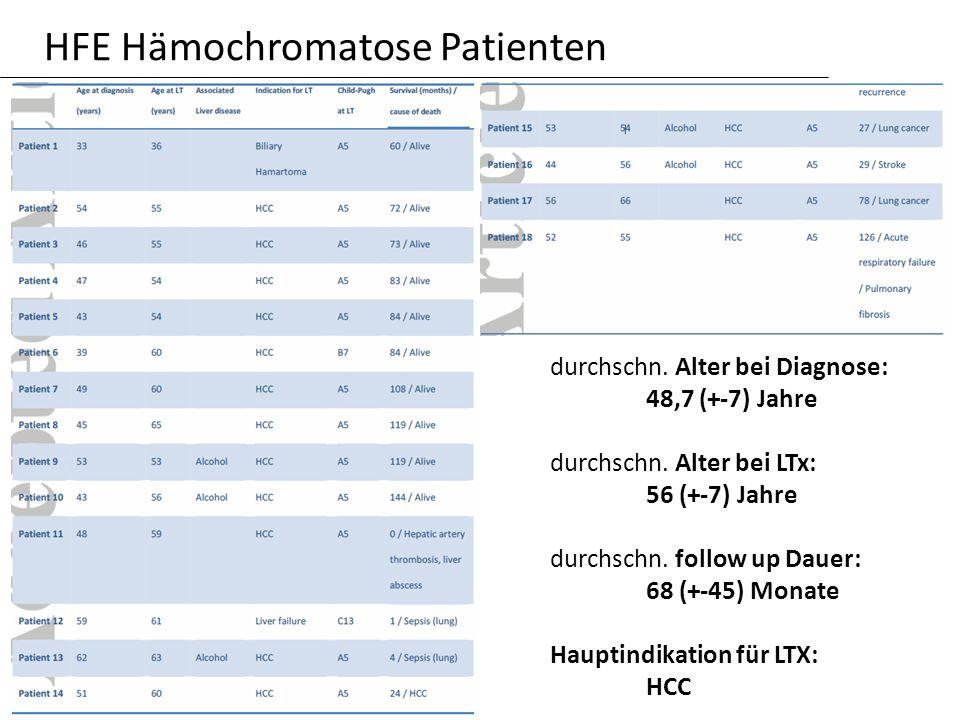 HFE Hämochromatose Patienten
