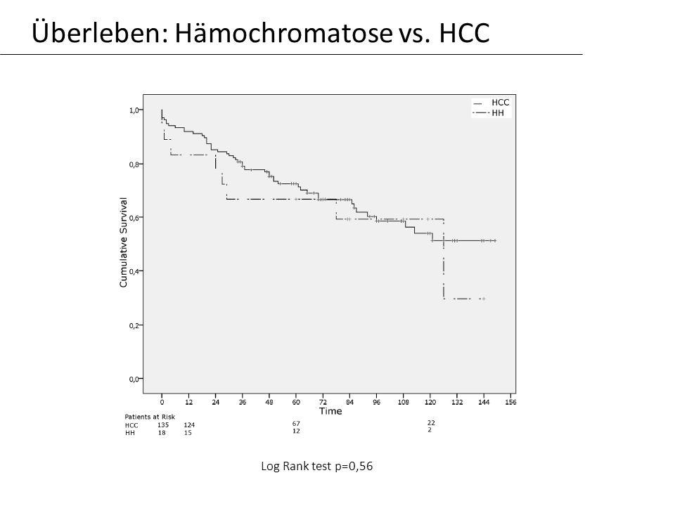 Überleben: Hämochromatose vs. HCC