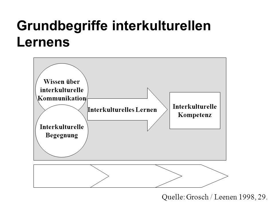 Grundbegriffe interkulturellen Lernens