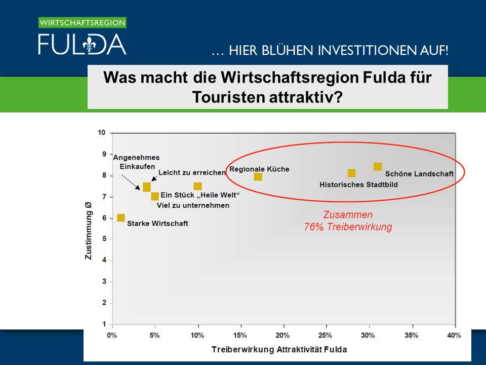 Was macht die Wirtschaftsregion Fulda für Touristen attraktiv