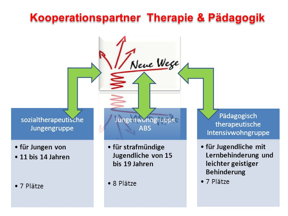 Kooperationspartner Therapie & Pädagogik