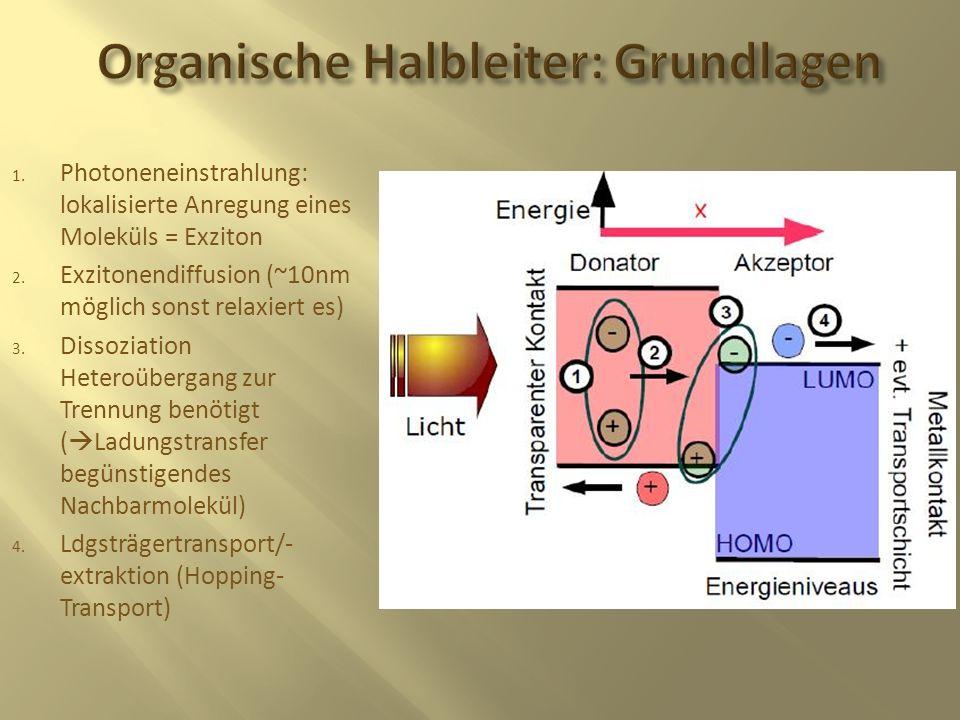 Organische Halbleiter: Grundlagen