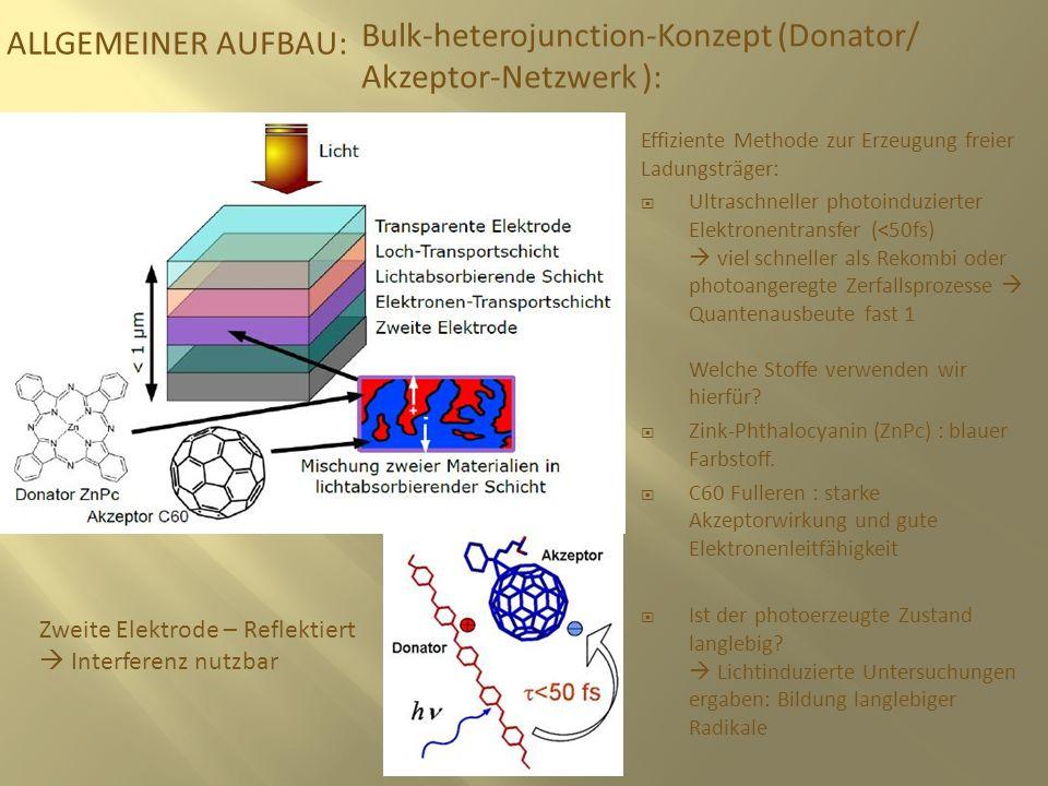 Bulk-heterojunction-Konzept (Donator/ Akzeptor-Netzwerk ):