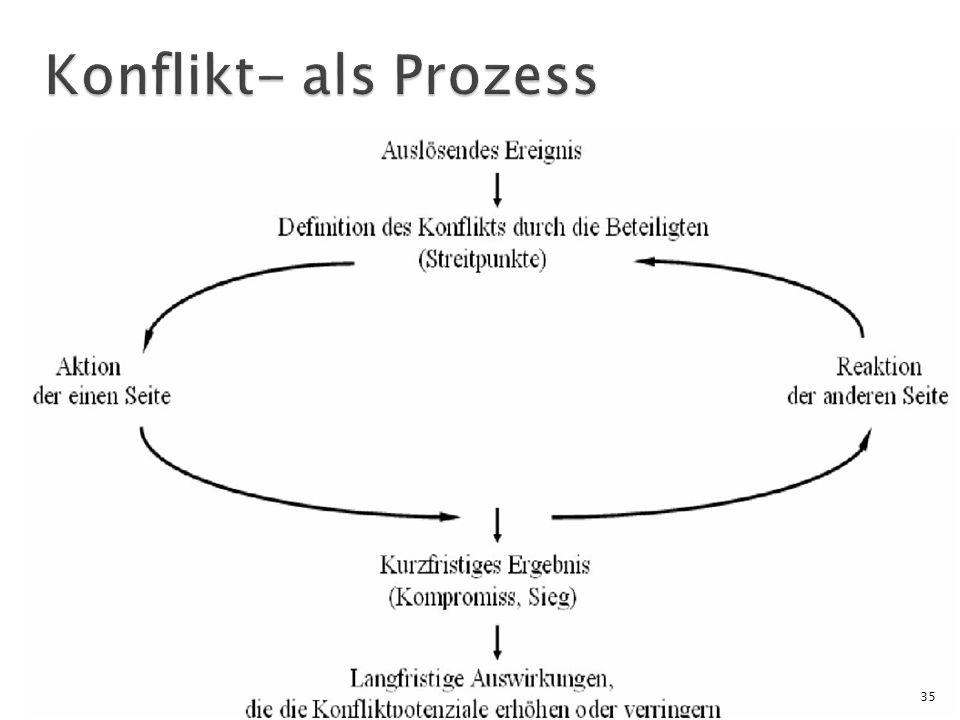 Konflikt- als Prozess
