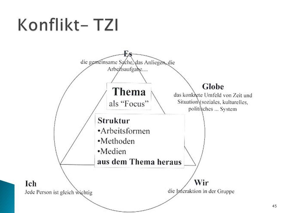 Konflikt- TZI