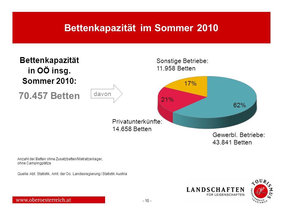 Bettenkapazität im Sommer 2010