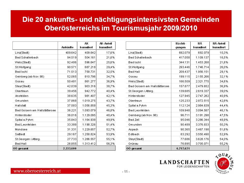 Die 20 ankunfts- und nächtigungsintensivsten Gemeinden Oberösterreichs im Tourismusjahr 2009/2010