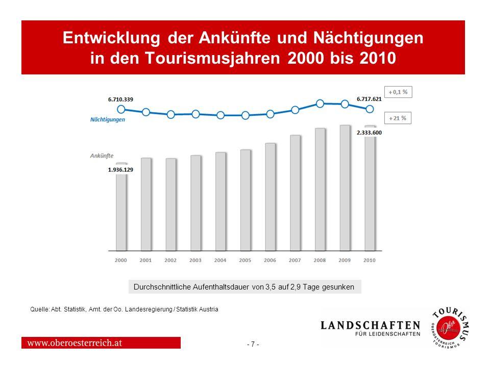 Entwicklung der Ankünfte und Nächtigungen in den Tourismusjahren 2000 bis 2010