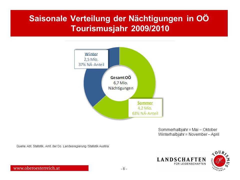 Saisonale Verteilung der Nächtigungen in OÖ Tourismusjahr 2009/2010