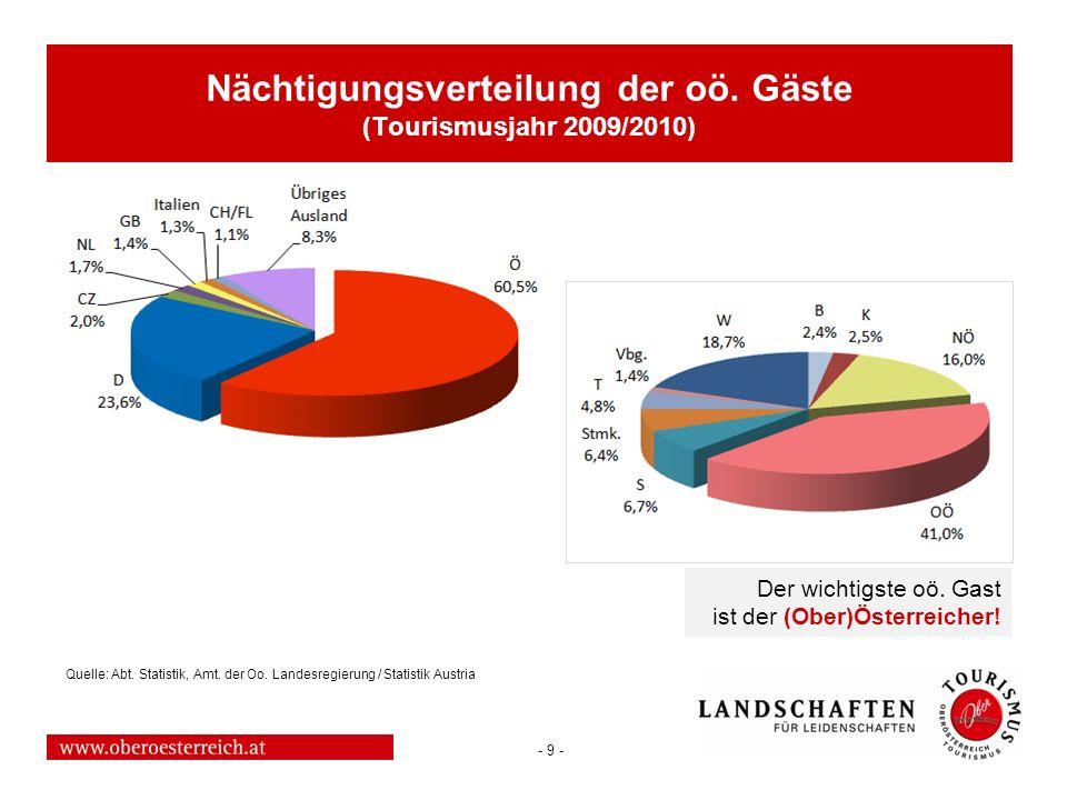 Nächtigungsverteilung der oö. Gäste (Tourismusjahr 2009/2010)