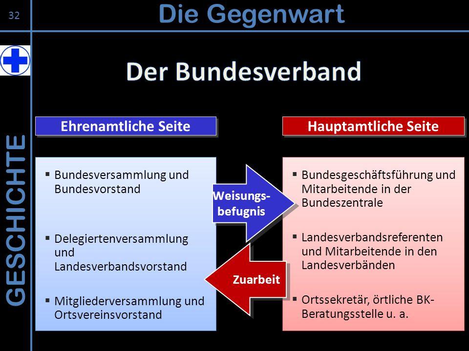 Der Bundesverband Die Gegenwart GESCHICHTE Ehrenamtliche Seite
