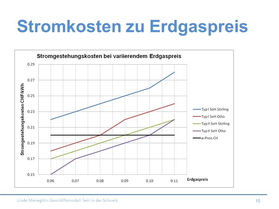 Stromkosten zu Erdgaspreis