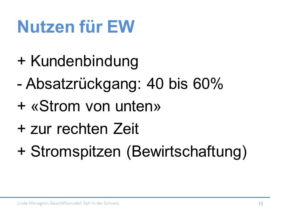 Nutzen für EW + Kundenbindung - Absatzrückgang: 40 bis 60% + «Strom von unten» + zur rechten Zeit + Stromspitzen (Bewirtschaftung)