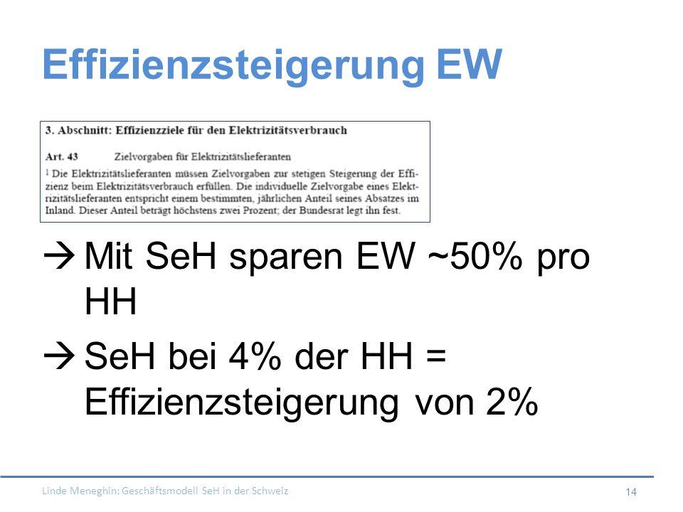 Effizienzsteigerung EW