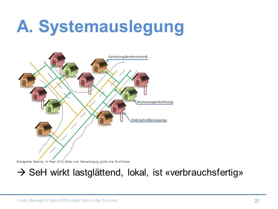 A. Systemauslegung Bilanzgrenze Siedlung. (A. Peter, 2012) Gelbe Linie: Gasversorgung, grüne Linie: Stromflüsse.