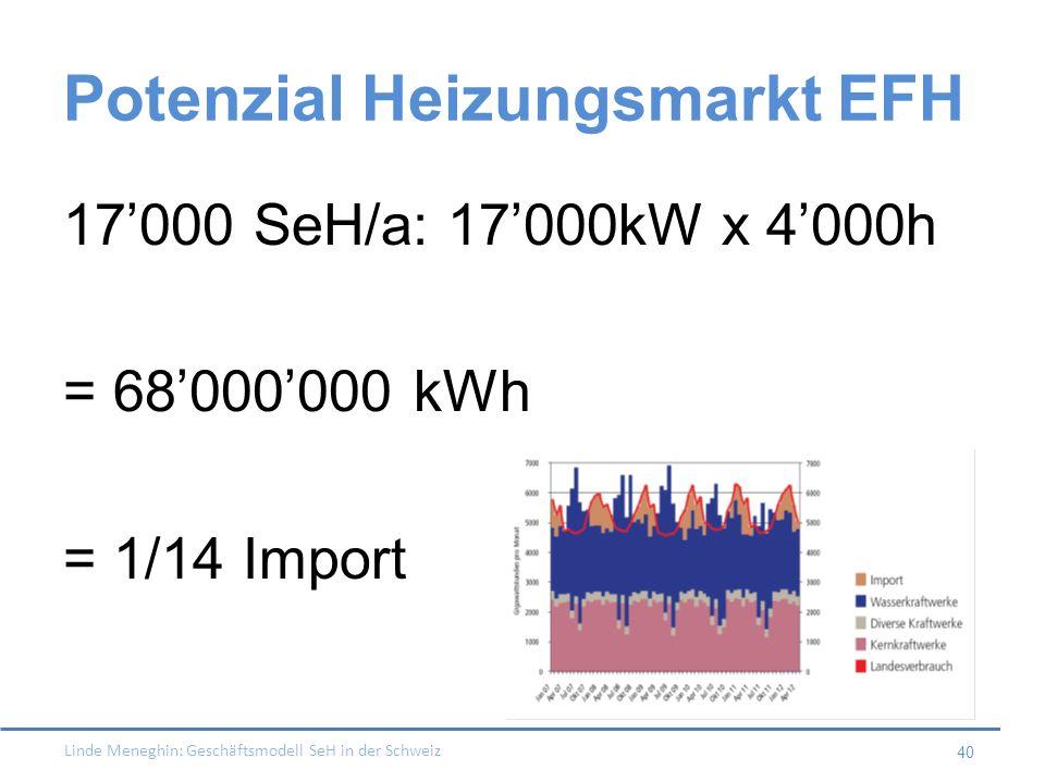 Potenzial Heizungsmarkt EFH