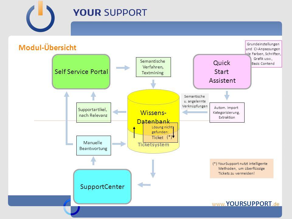 Modul-Übersicht Self Service Portal Quick Start Assistent