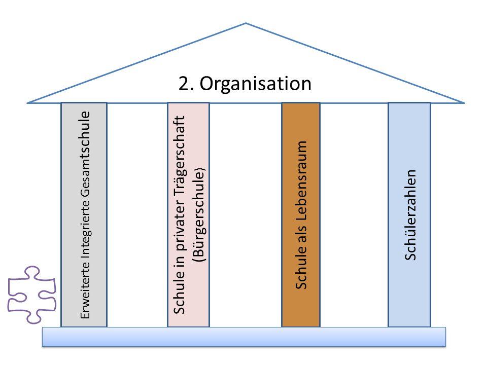 2. Organisation Schule in privater Trägerschaft (Bürgerschule)