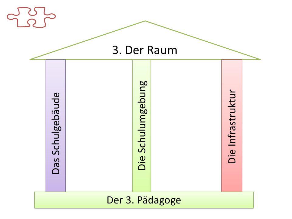 3. Der Raum Die Schulumgebung Die Infrastruktur Das Schulgebäude