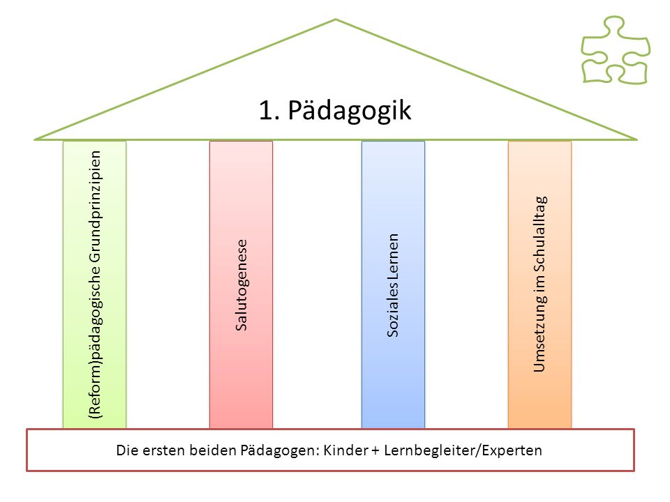 1. Pädagogik (Reform)pädagogische Grundprinzipien