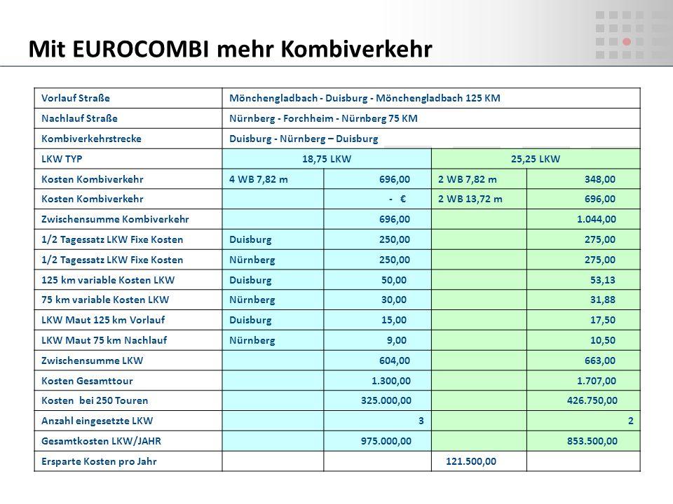 Mit EUROCOMBI mehr Kombiverkehr
