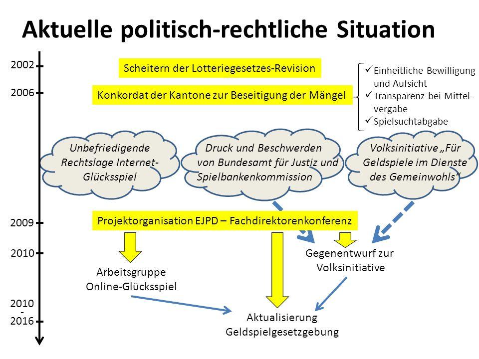 Aktuelle politisch-rechtliche Situation
