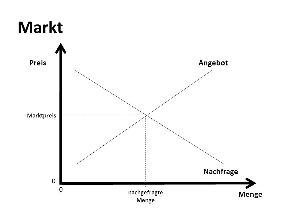 Markt Preis Angebot Marktpreis Nachfrage nachgefragte Menge Menge