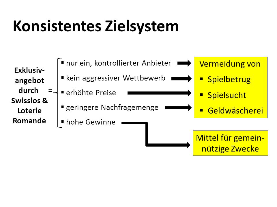 Konsistentes Zielsystem