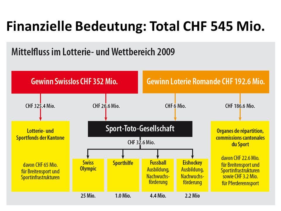 Finanzielle Bedeutung: Total CHF 545 Mio.