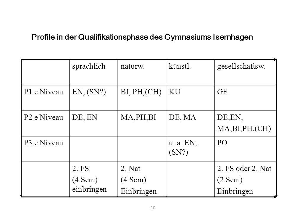 Profile in der Qualifikationsphase des Gymnasiums Isernhagen