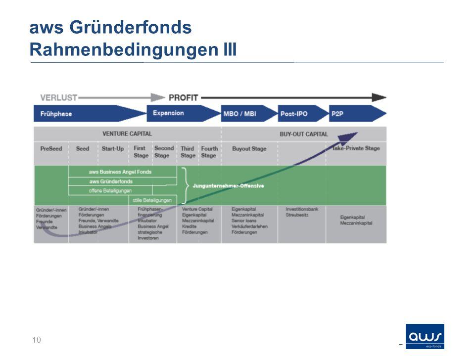 aws Gründerfonds Rahmenbedingungen III