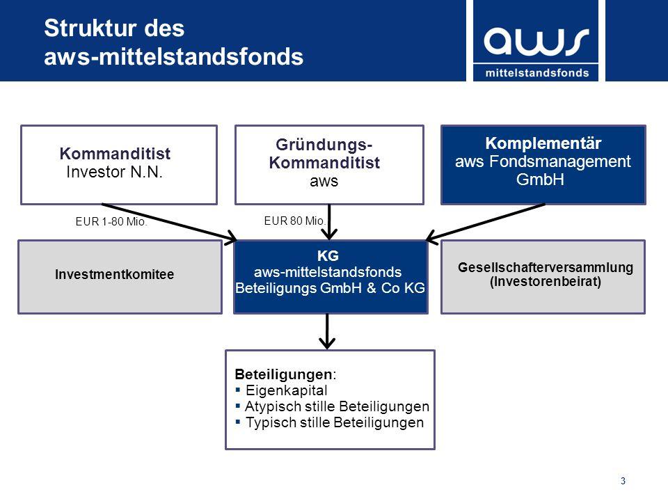 Struktur des aws-mittelstandsfonds
