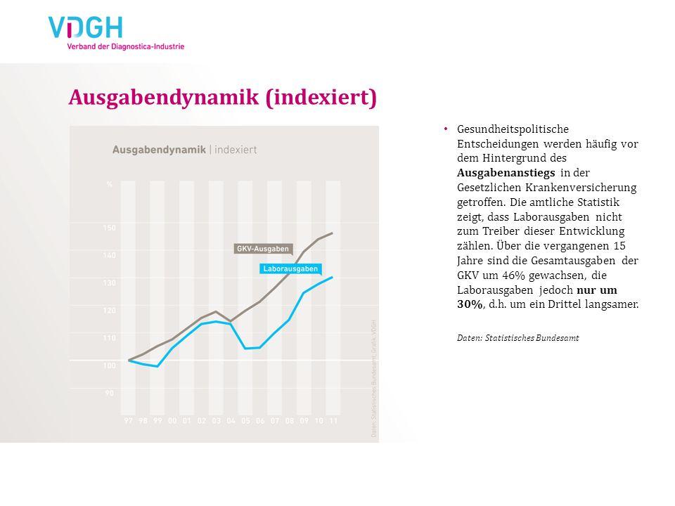 Ausgabendynamik (indexiert)