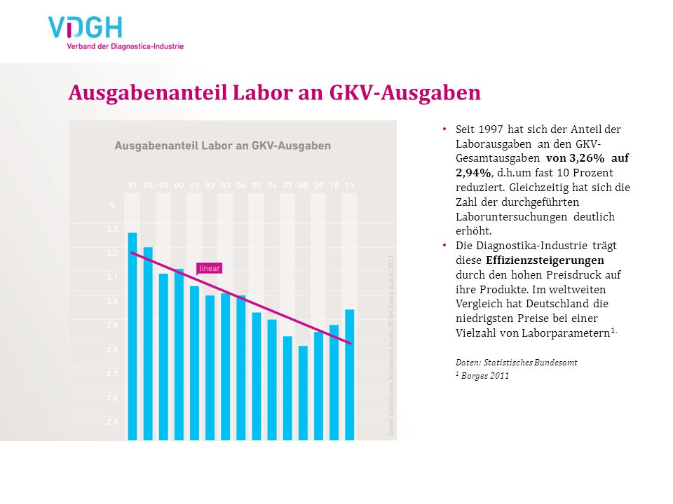 Ausgabenanteil Labor an GKV-Ausgaben