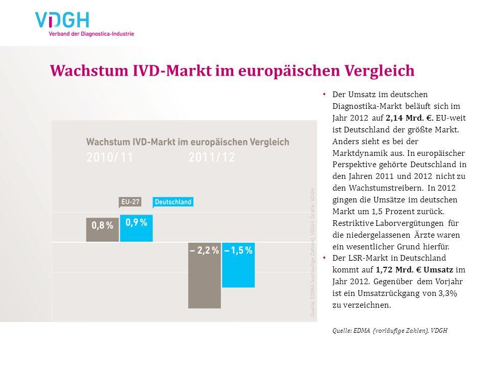 Wachstum IVD-Markt im europäischen Vergleich