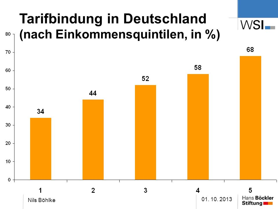 Tarifbindung in Deutschland (nach Einkommensquintilen, in %)